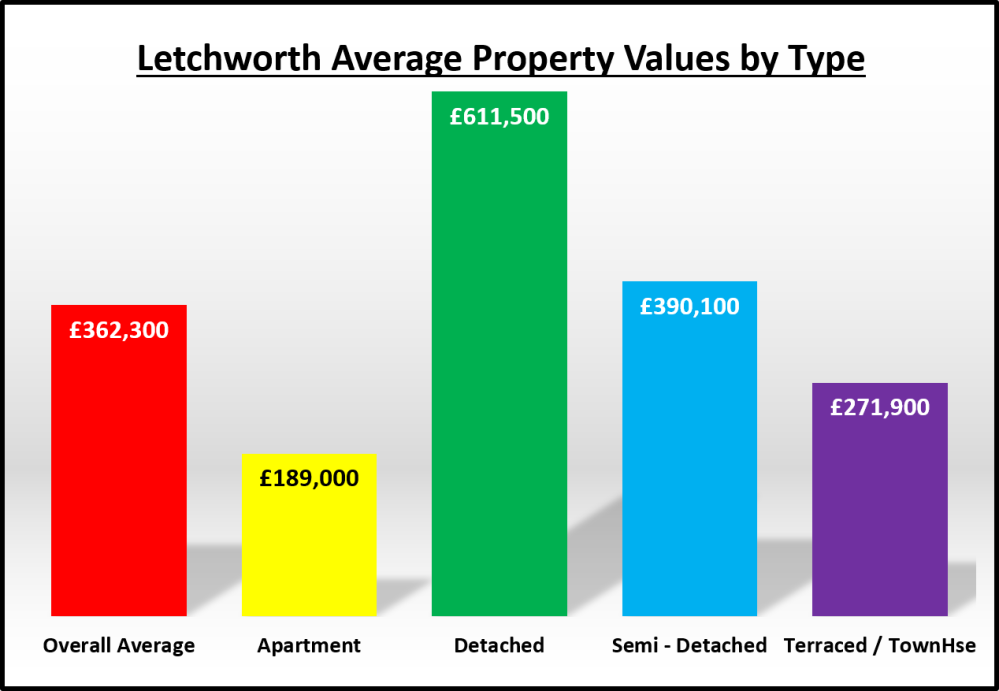 167 Graph - Letchworth