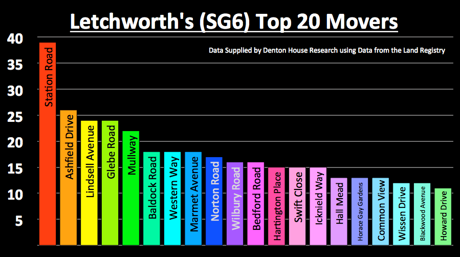 Letchworth 270 Graph