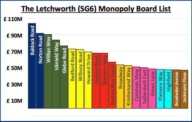 letchworth monopoly graph.png