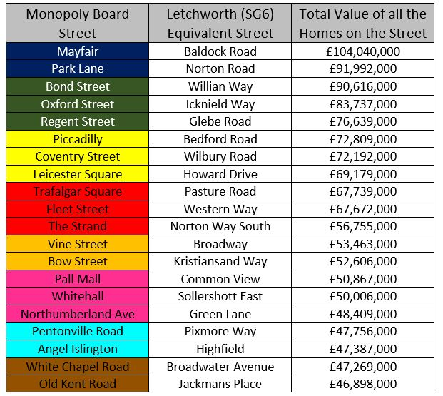 Letchworth Monopoly Table
