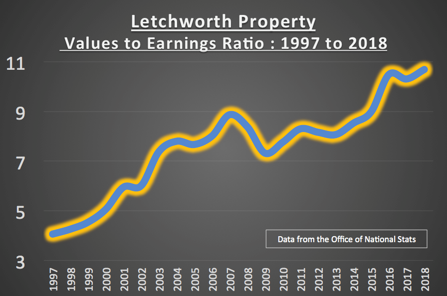 Letchworth 269 Graph